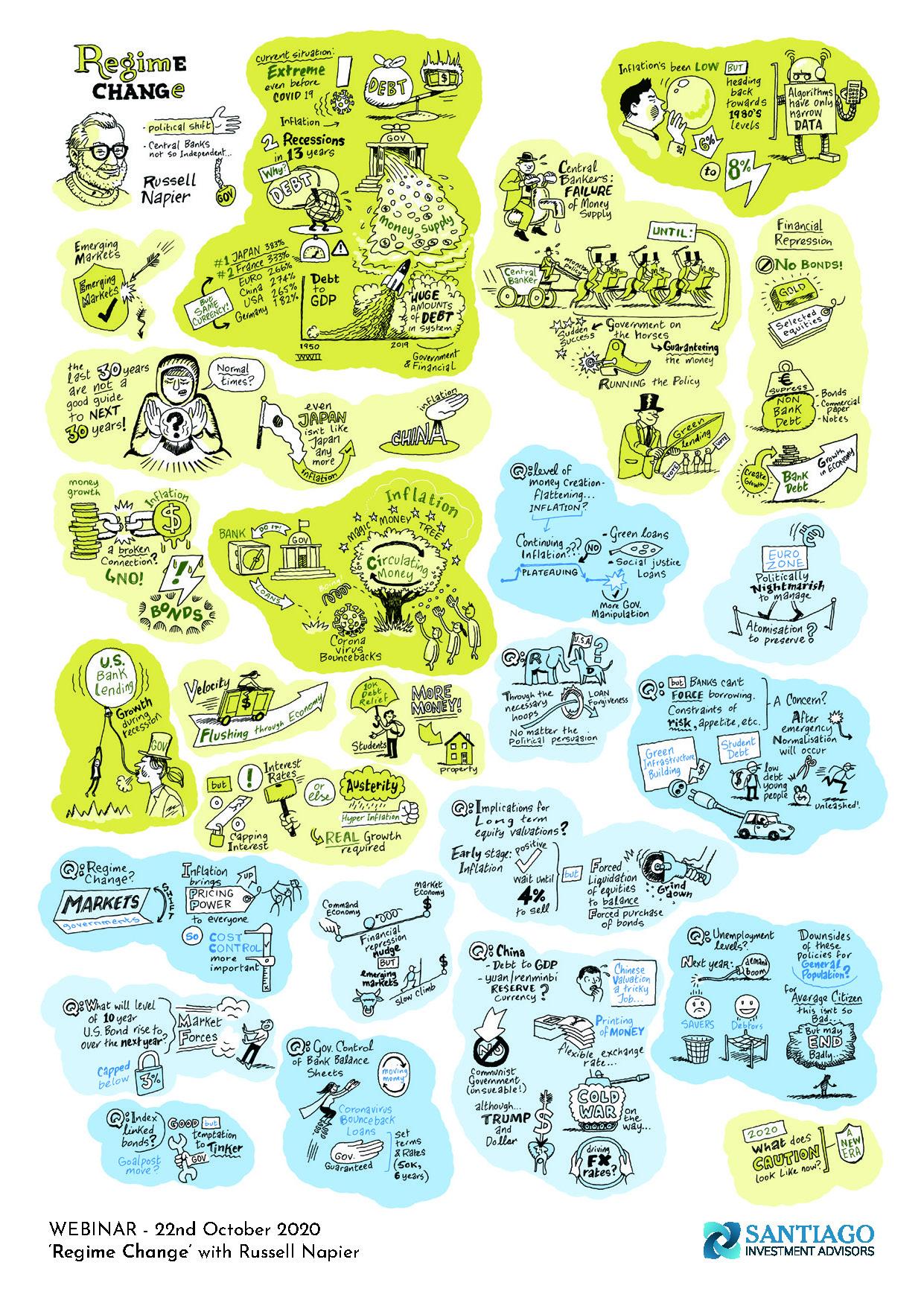 Santiago Russell Napier Regime Change illustration